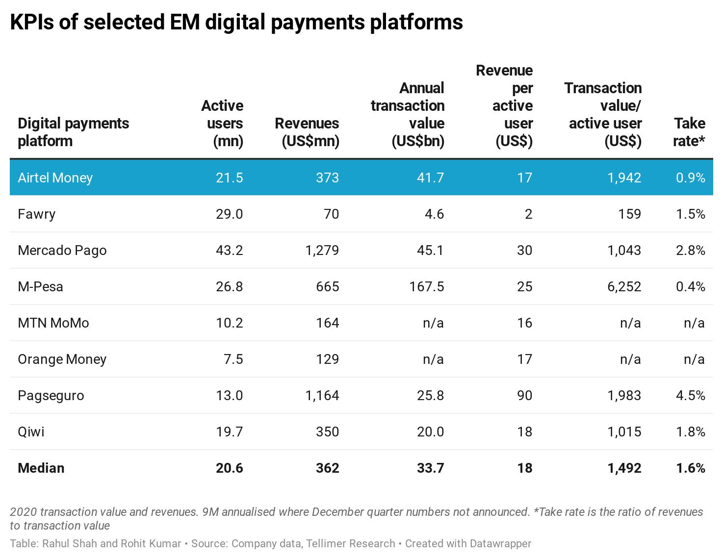 KPIs of selected EM digital payments platforms