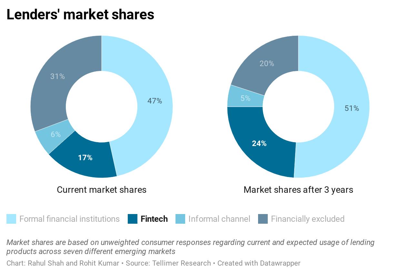 Lenders' market shares