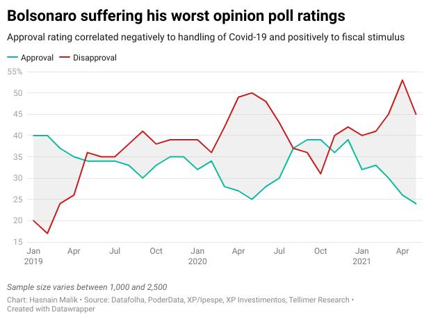 Bolsonaro suffering his worst opinion poll ratings