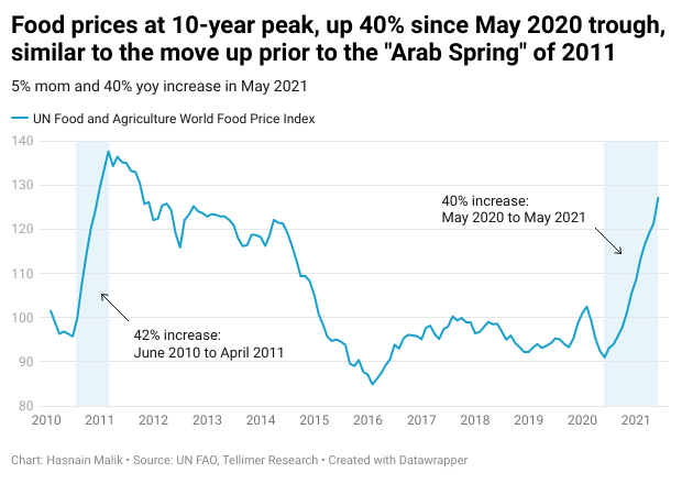 """Food prices at 10-year peak, up 40% since May 2020 trough, similar to the move up prior to the """"Arab Spring"""" of 2011"""