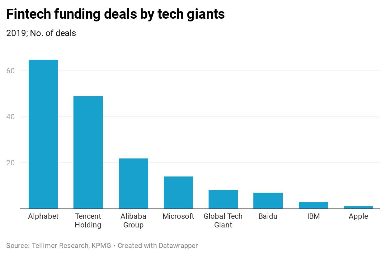 Fintech funding deals by tech giants