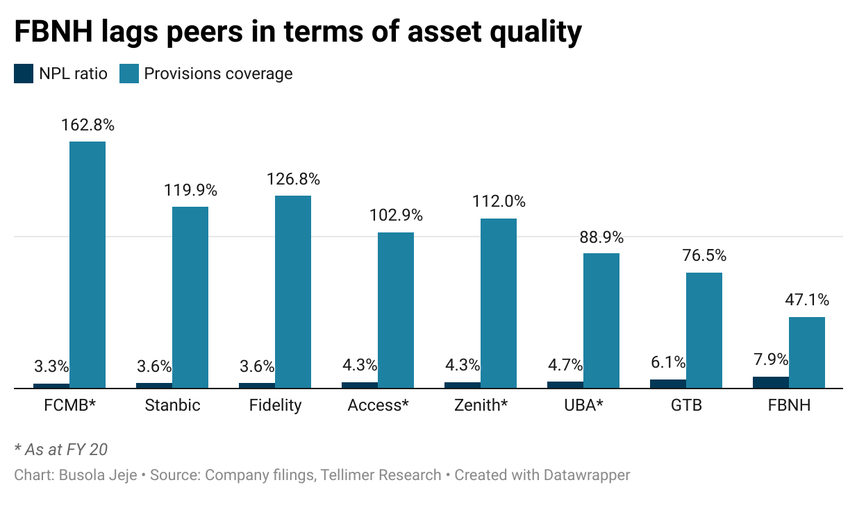 FBNH lags peers in terms of asset quality
