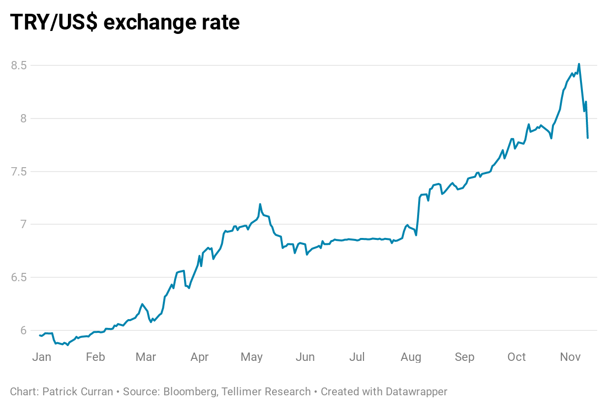 TRY exchange rate
