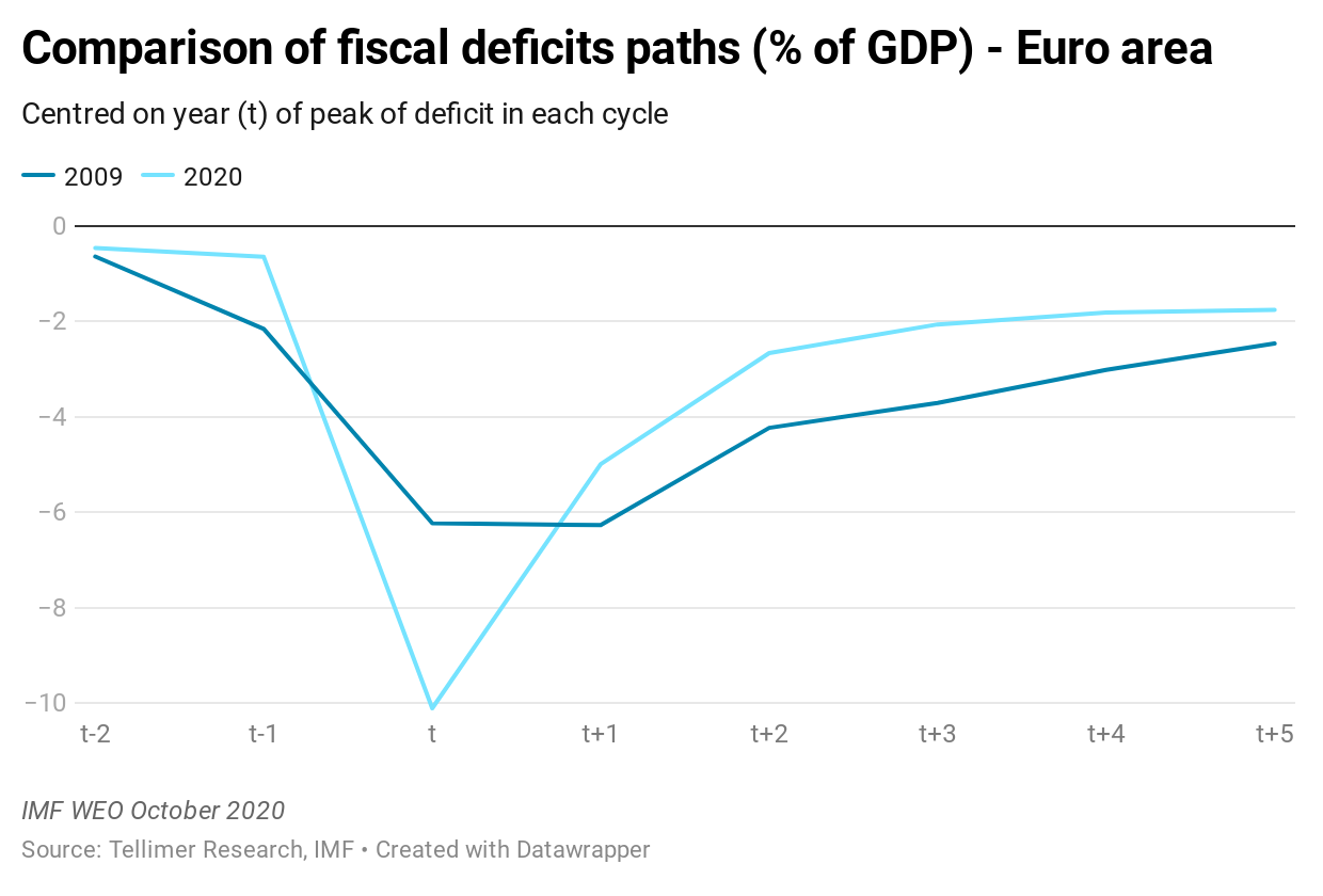 Comparison of fiscal deficits paths (% of GDP) - Euro area