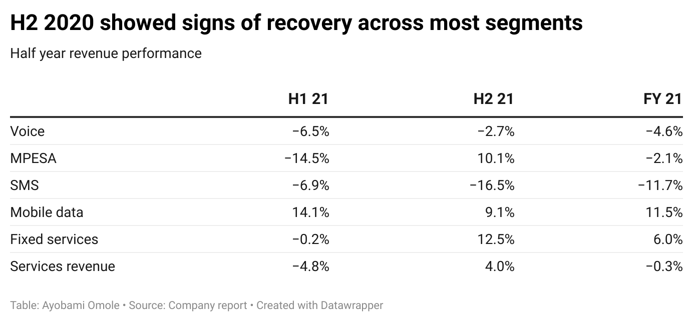 H2 2020 showed signs of recovery across most segments