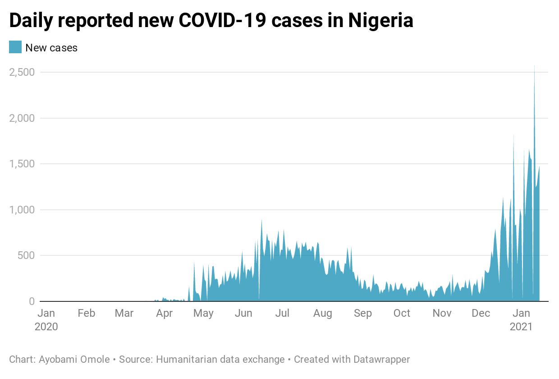 Daily reported COVID-19 cases in Nigeria