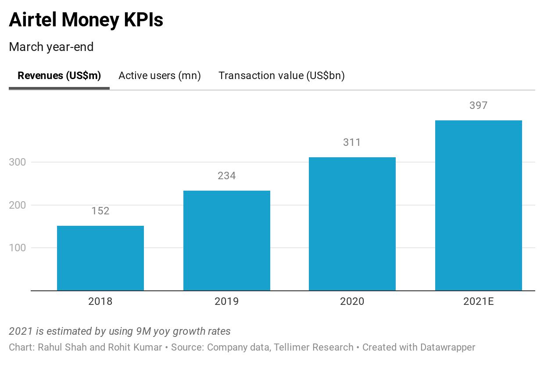 Airtel Money KPIs
