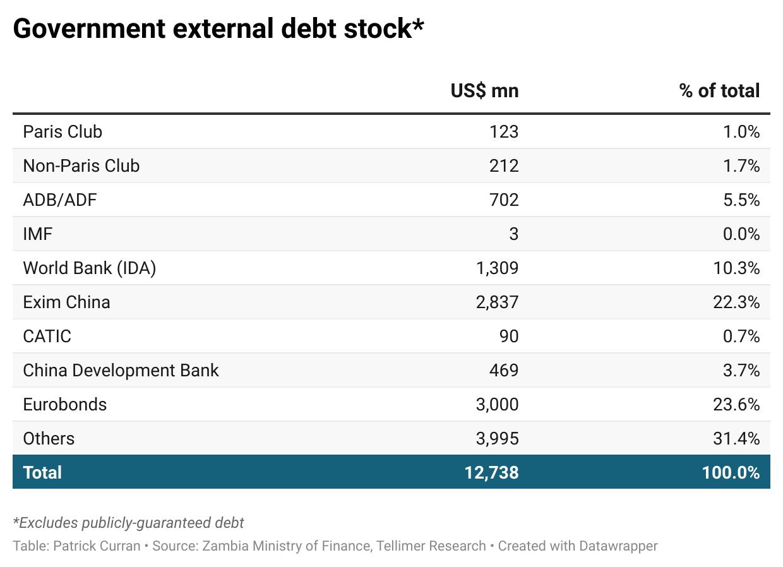 government external debt stock