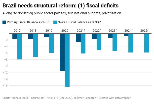 Brazil needs structural reform: (1) fiscal deficits