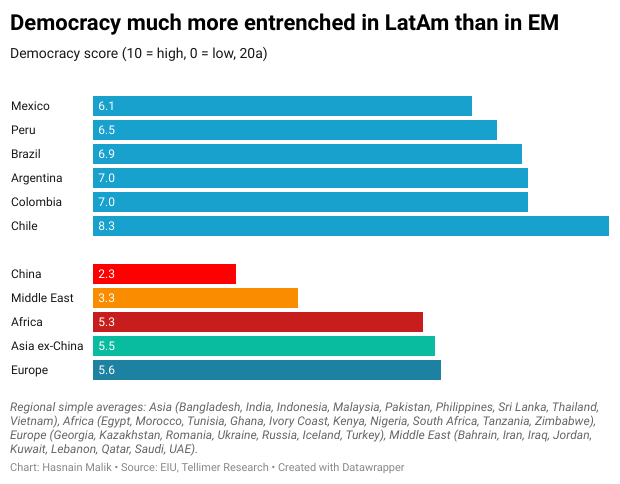 Democracy much more entrenched in LatAm than in EM