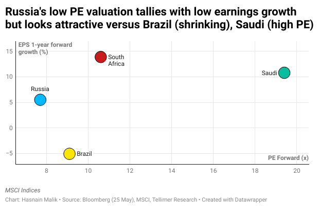 Russia's low PE valuation tallies with low earnings growth but looks attractive versus Brazil (shrinking), Saudi (high PE)