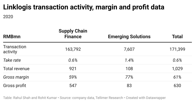 Linklogis transaction activity, margin and profit data