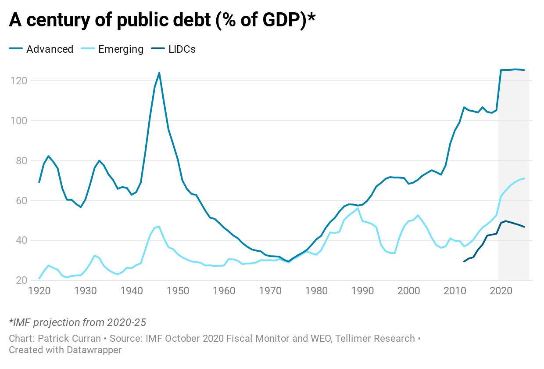 A century of public debt