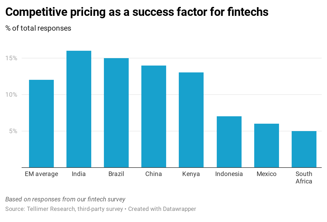 Competitive pricing as a success factor for fintechs