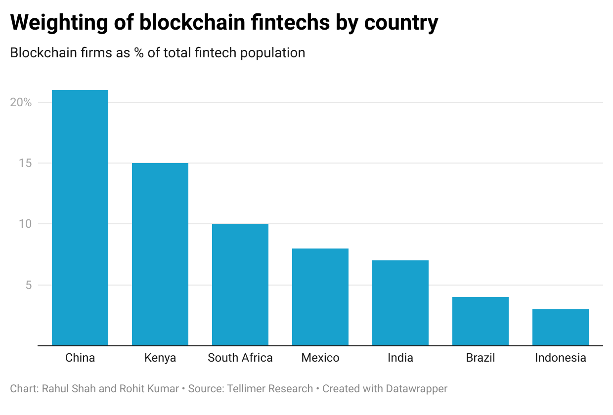 Weighting of blockchain fintechs by country