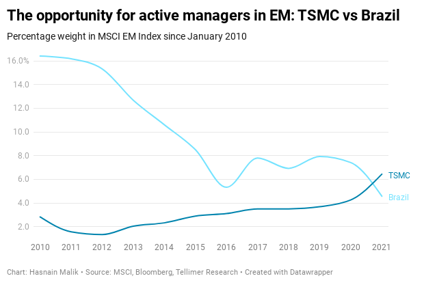 The opportunity for active managers in EM: TSMC vs Brazil