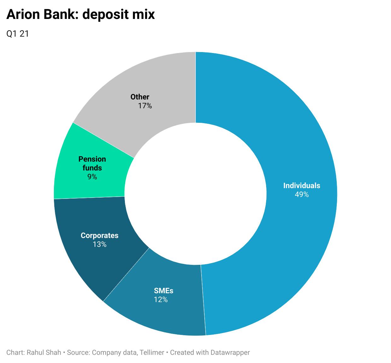 Arion Bank: deposit mix