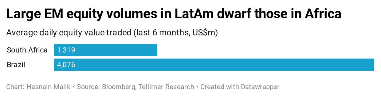 Large EM equity volumes in LatAm dwarf those in Africa