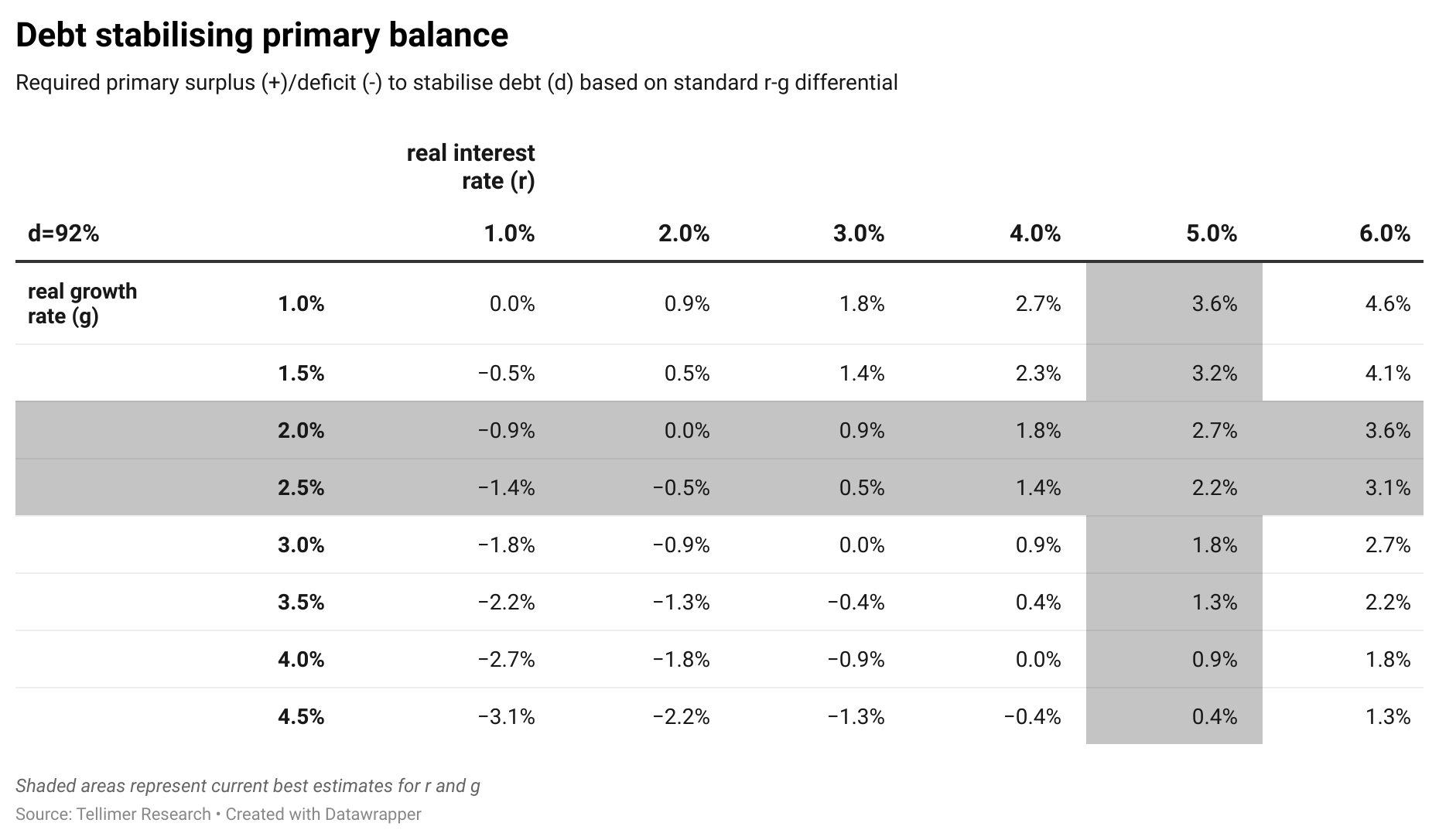 Debt stabilising primary balance