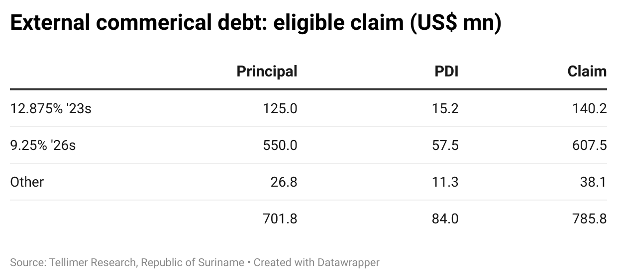 External commerical debt: eligible claim (US$ mn)
