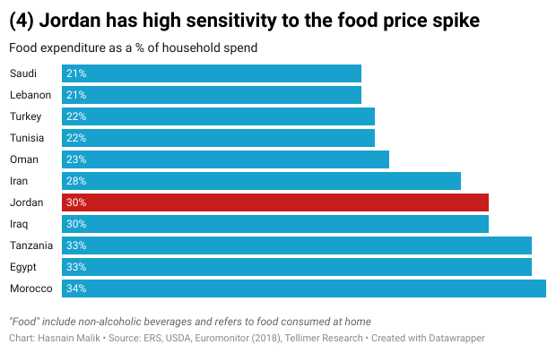 Jordan has high sensitivity to the food price spike