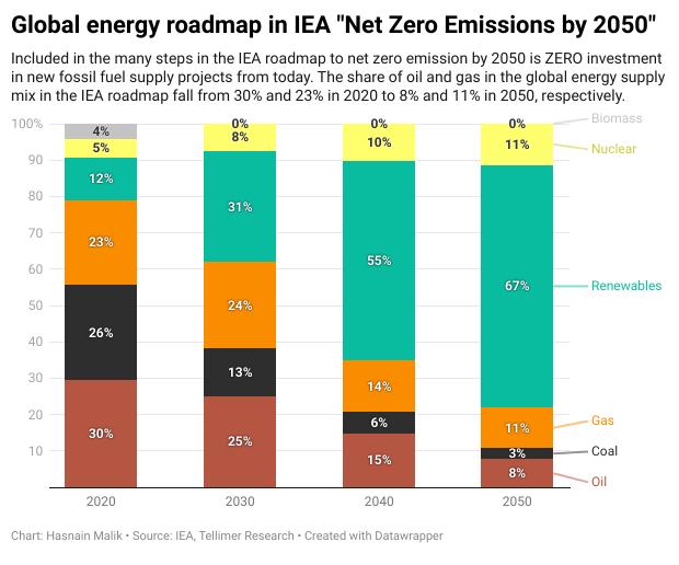 """Global energy roadmap in IEA """"Net Zero Emissions by 2050"""""""