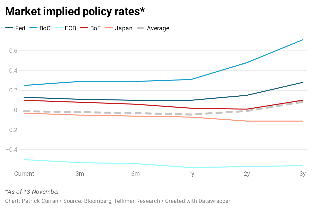 Market implied policy rates*