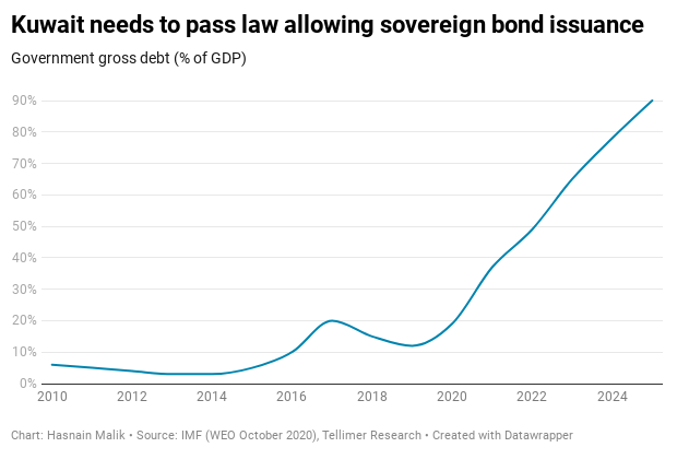 Kuwait needs to pass law allowing sovereign bond issuance
