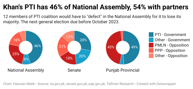 Khan's PTI has 46% of National Assembly, 54% with partners