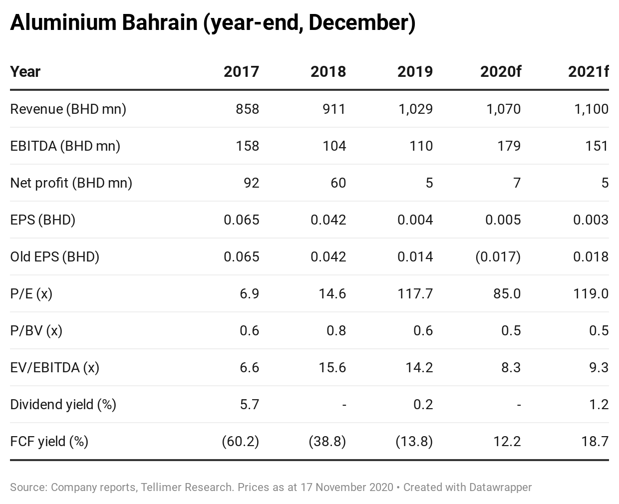 Aluminium Bahrain (year-end, December)