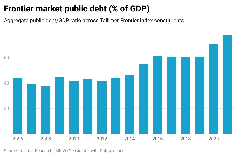 Frontier market public debt (% of GDP)