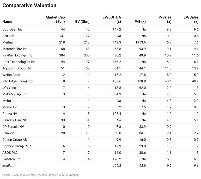 Comparative Valuation