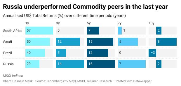 Russia underperformed Commodity peers in the last year