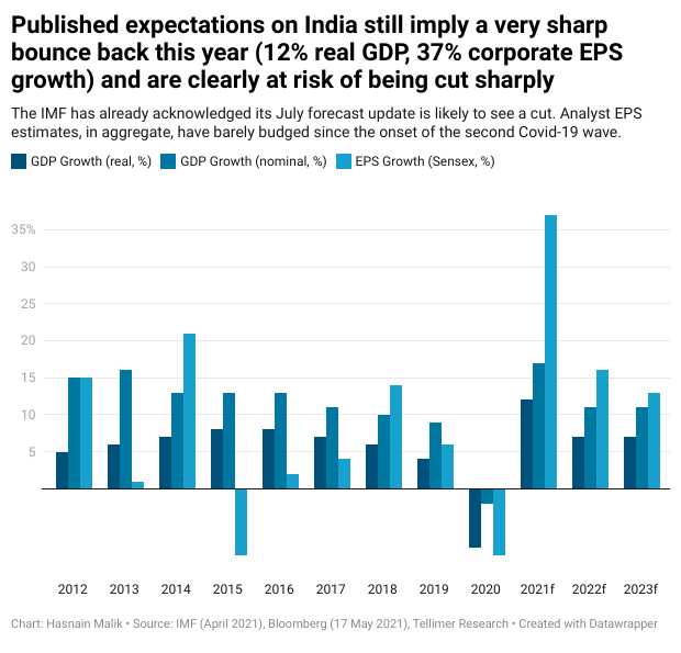 Published expectations on India still imply a very sharp bounce back this year (12% real GDP, 37% corporate EPS growth) and are clearly at risk of being cut sharply