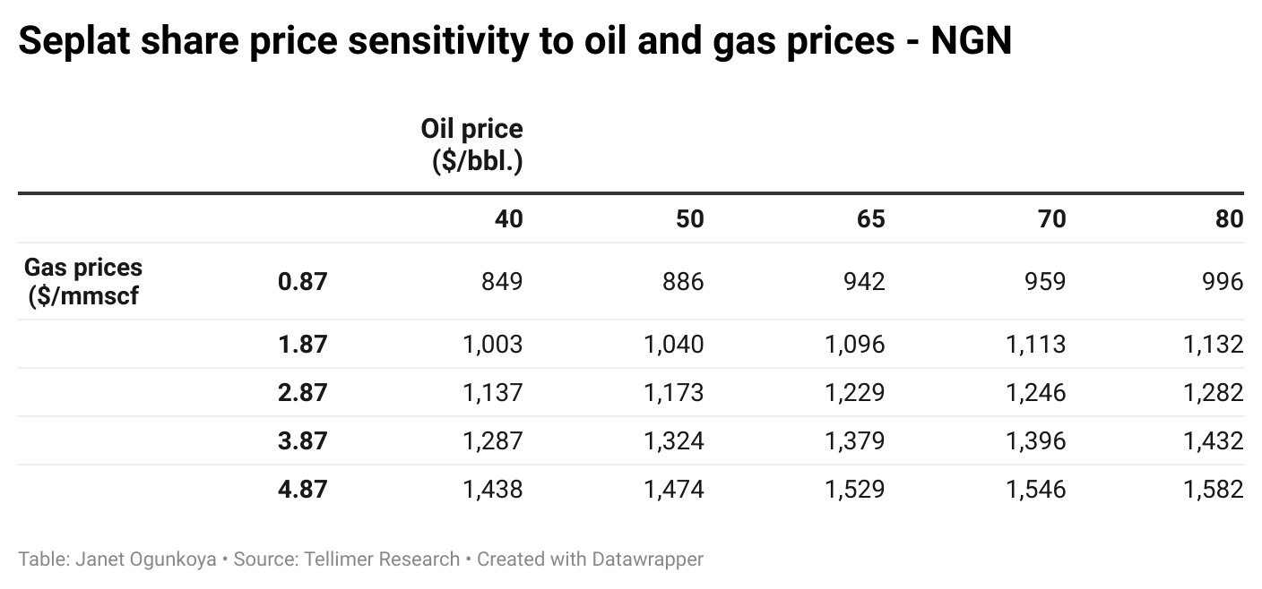 Seplat share price sensitivity to oil and gas prices - NGN