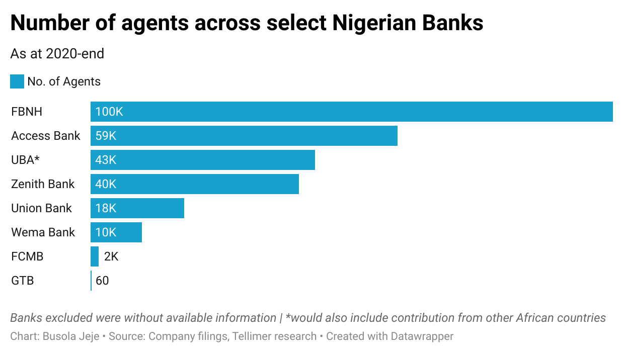 Number of agents across select Nigerian Banks