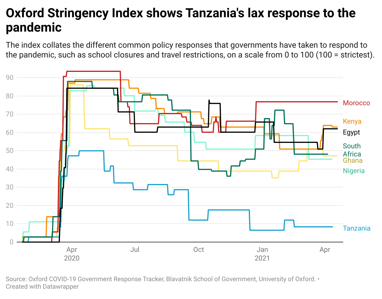 Oxford Stringency Index shows Tanzania's lax response to the pandemic