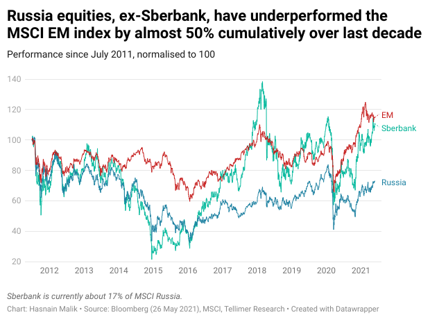 Russia equities, ex-Sberbank, have underperformed the MSCI EM index by almost 50% cumulatively over last decade
