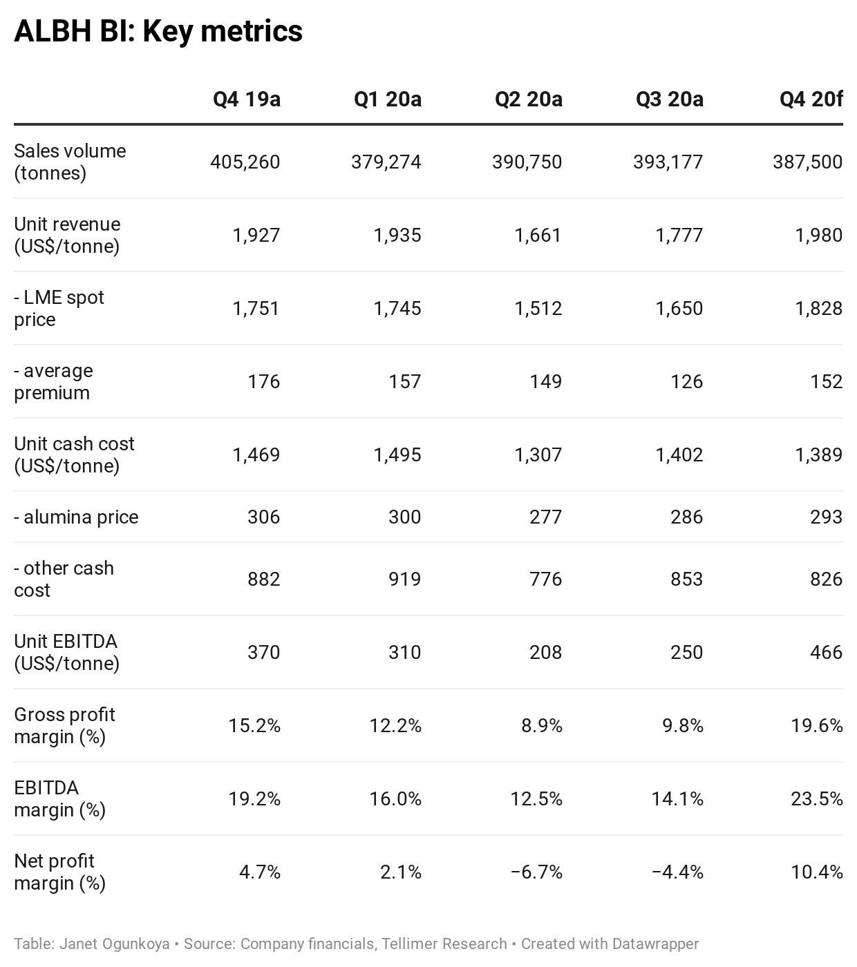 ALBH BI: Key metrics