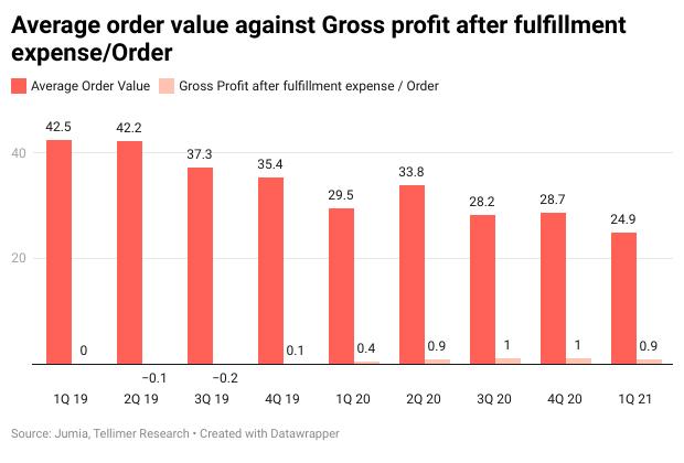 Average order value against Gross profit after fulfillment expense/Order