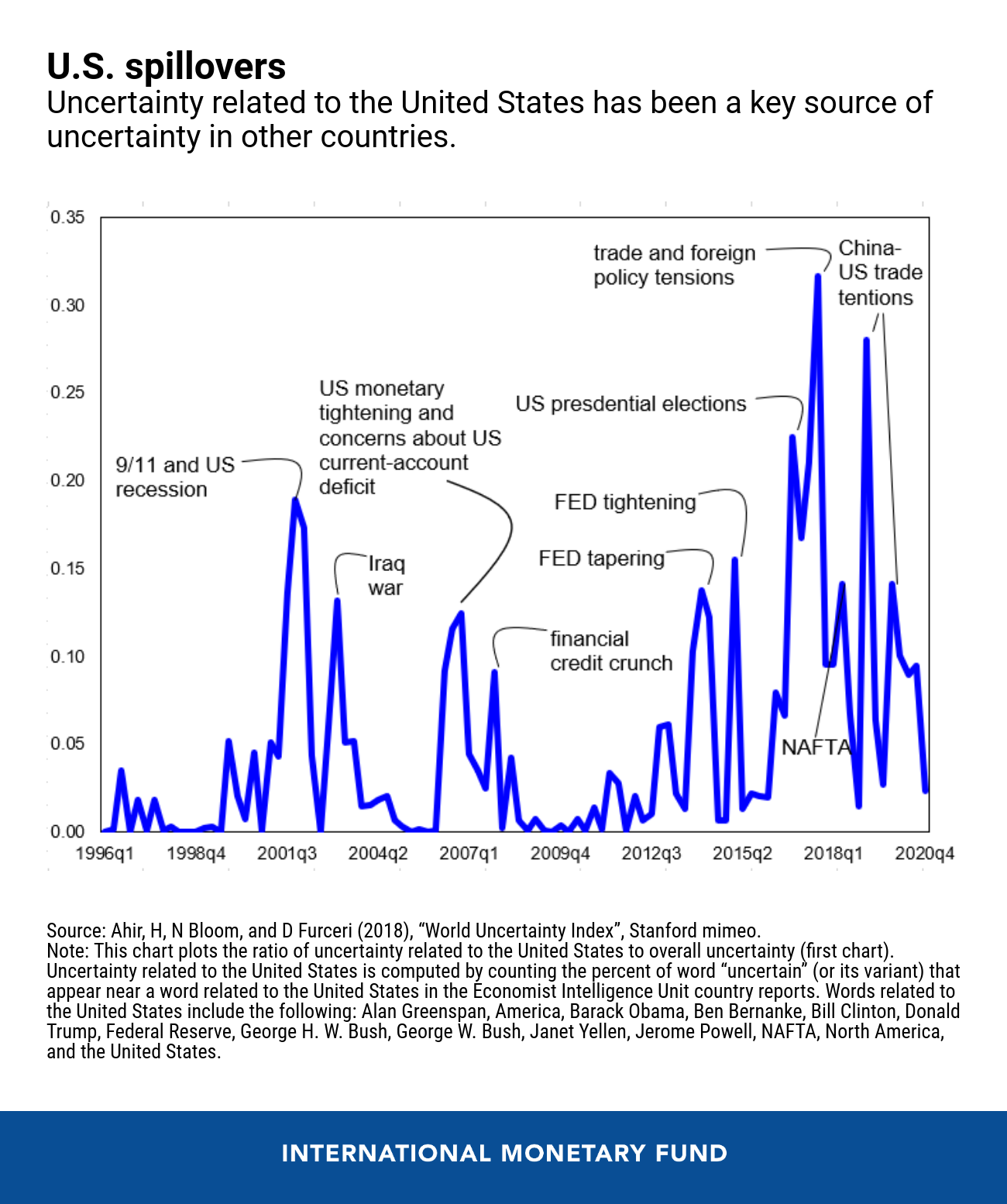 What the Continued Global Uncertainty Means for You
