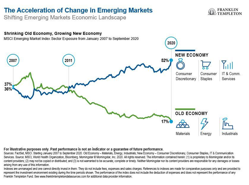 Pandemic Accelerates New Economic Landscape for Emerging Markets