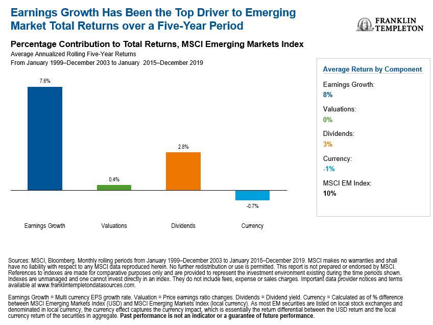 Earnings Matter in Emerging Markets