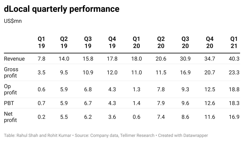 dLocal quarterly performance