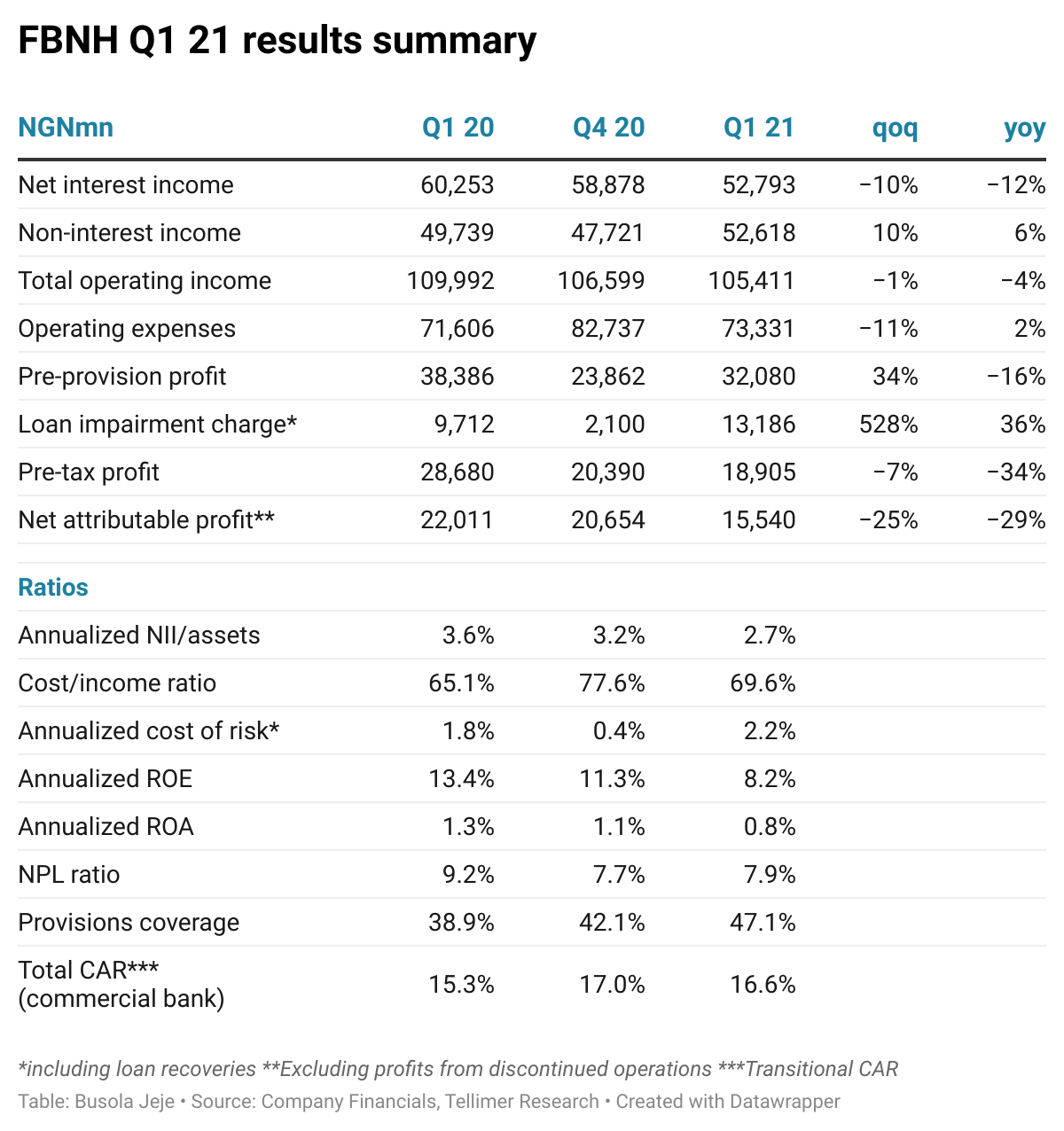 FBNH Q1 21 results summary