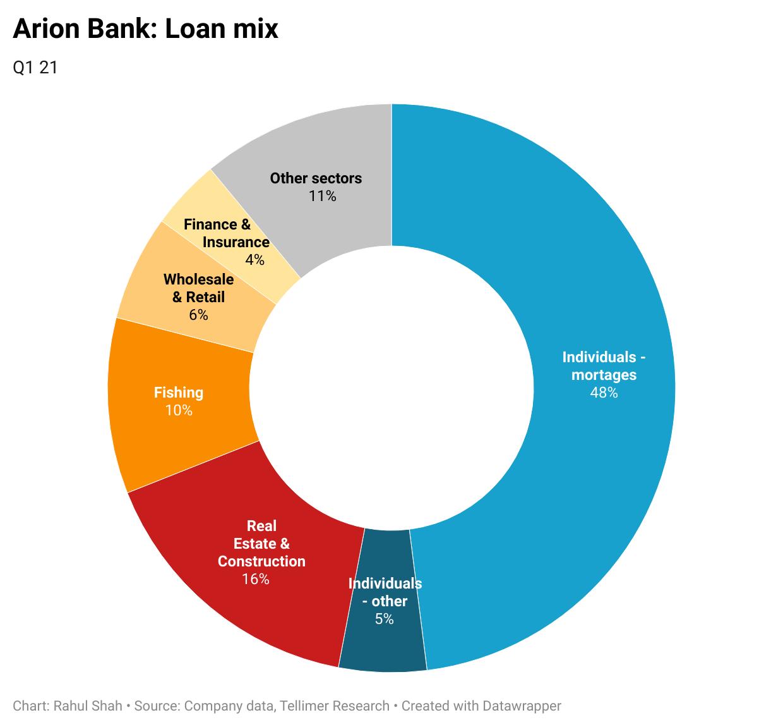 Arion Bank: Loan mix