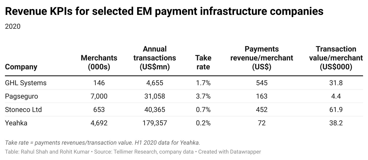 Revenue KPIs for selected EM payment infrastructure companies