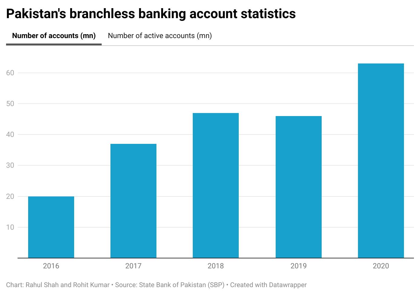 Pakistan's branchless banking account statistics