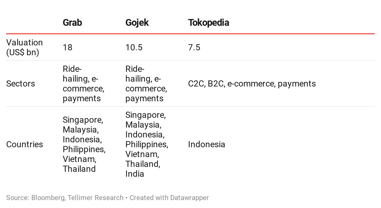Grab vs Gojek vs Tokopedia