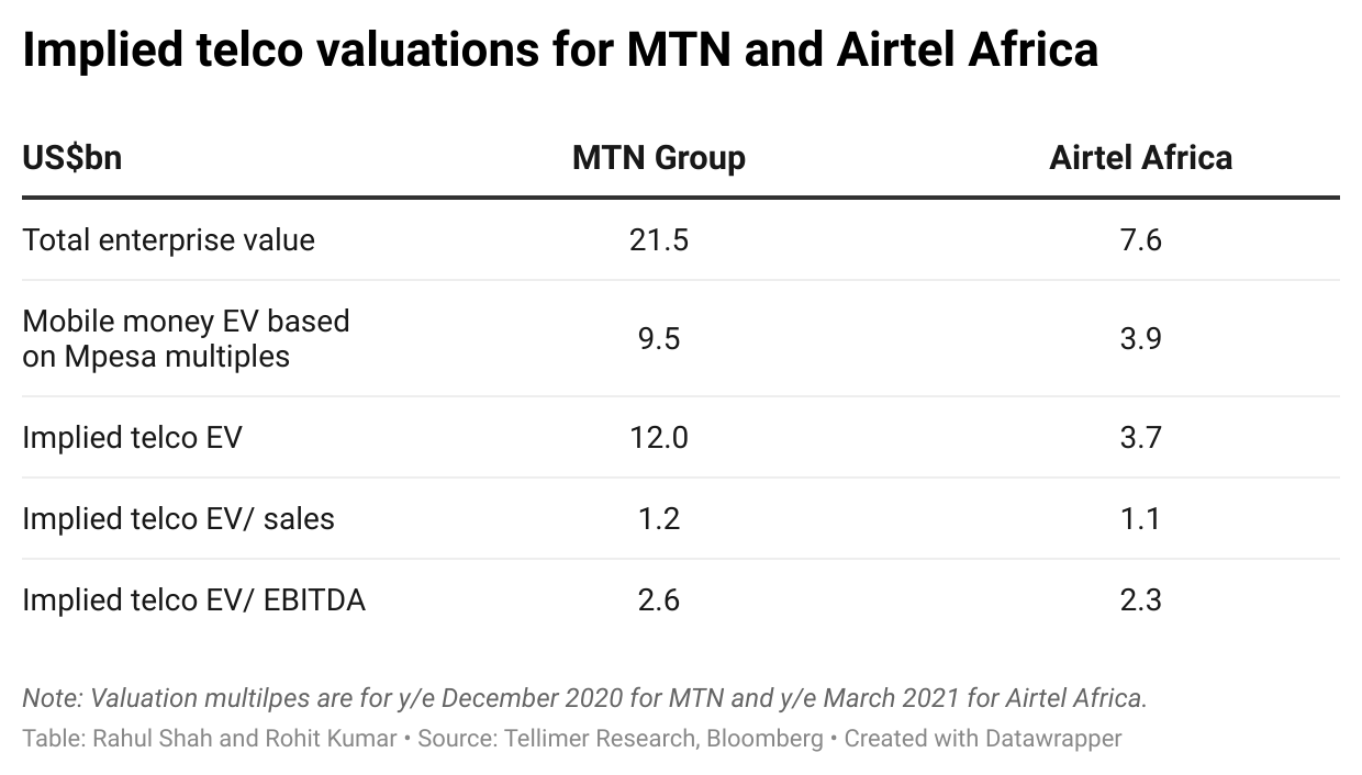 Implied telco valuations for MTN and Airtel Africa